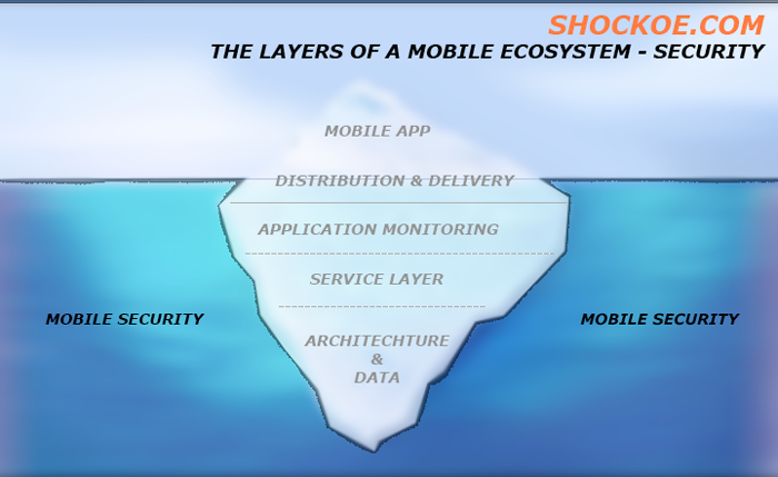 Security – A Layer in the Mobile Ecosystem