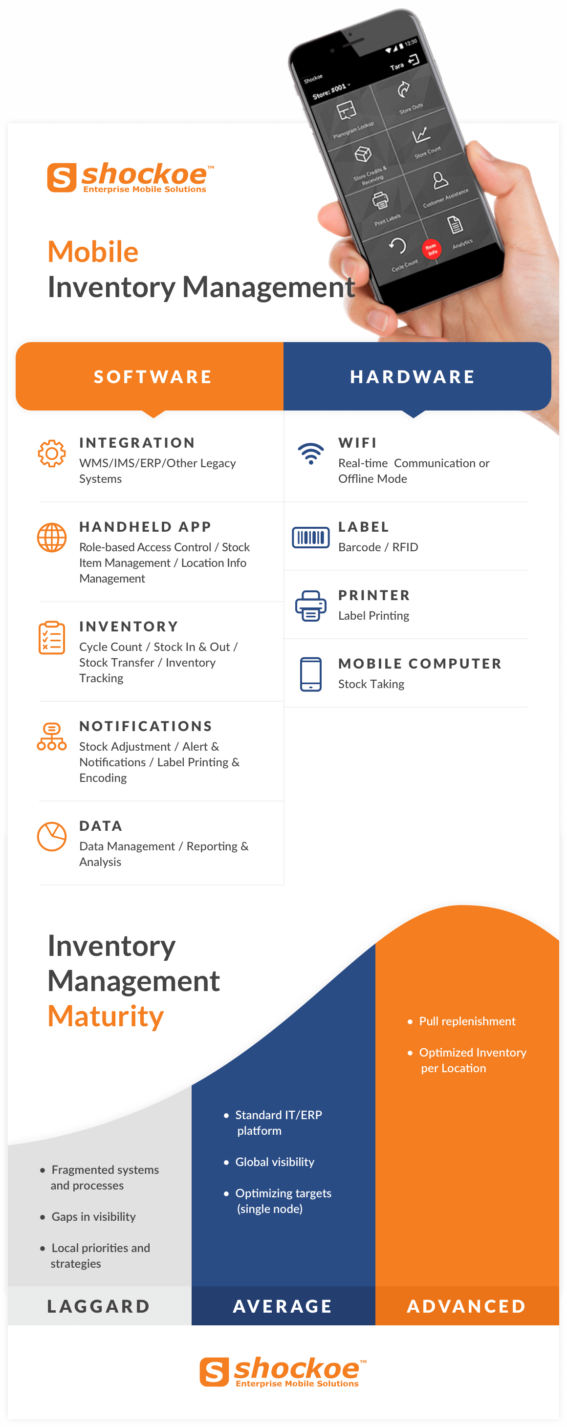Mobile Inventory Management Infographic