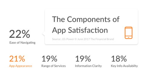 components of app satisfaction chart